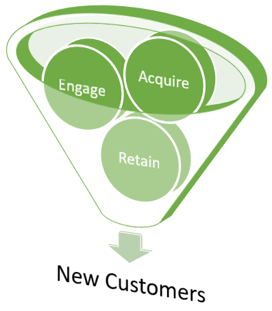 SaaS Funnel Stages